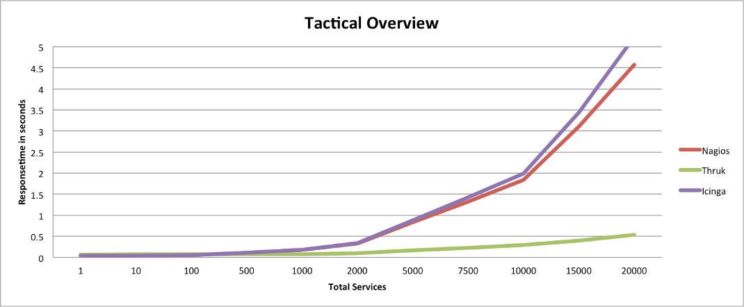 Tactical Overview