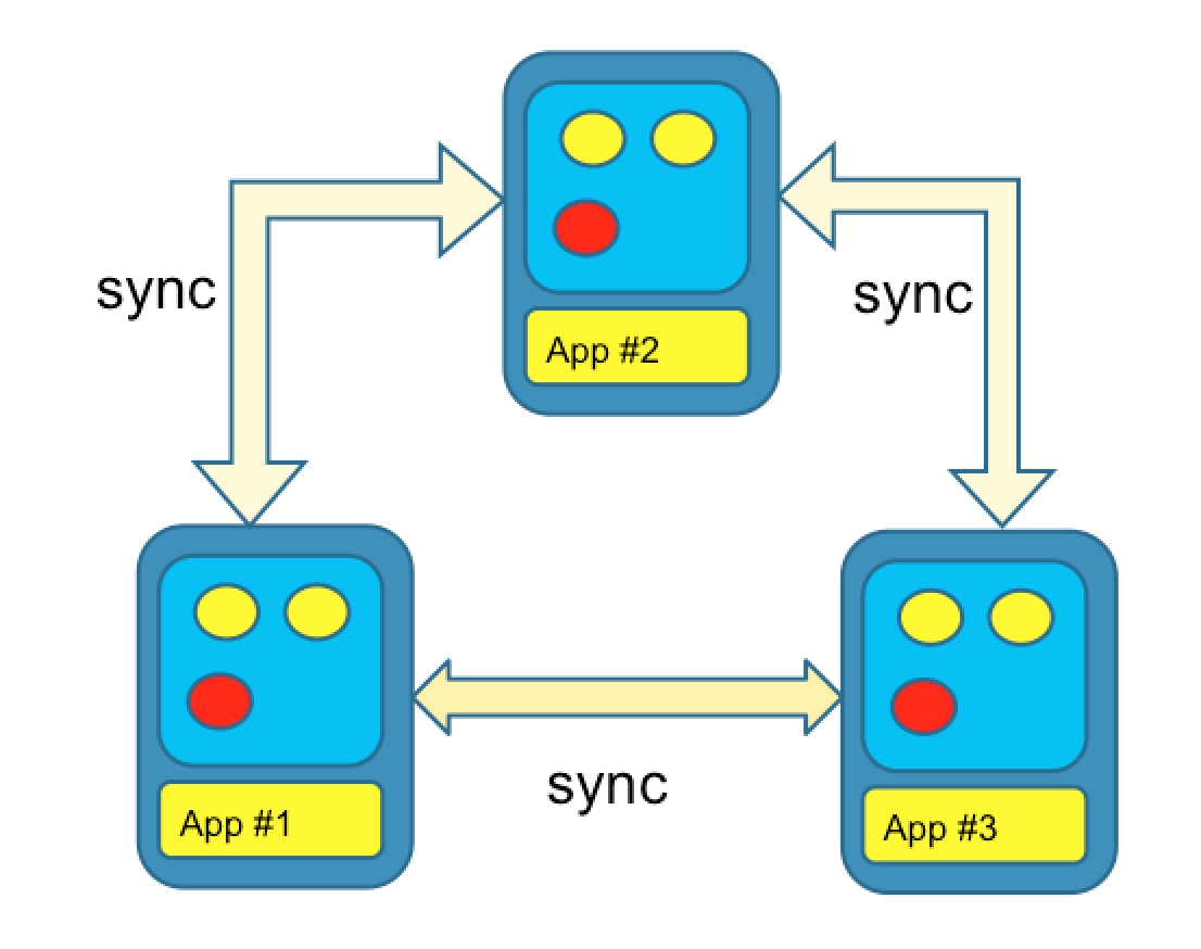 Caching with JCache - ConSol Labs