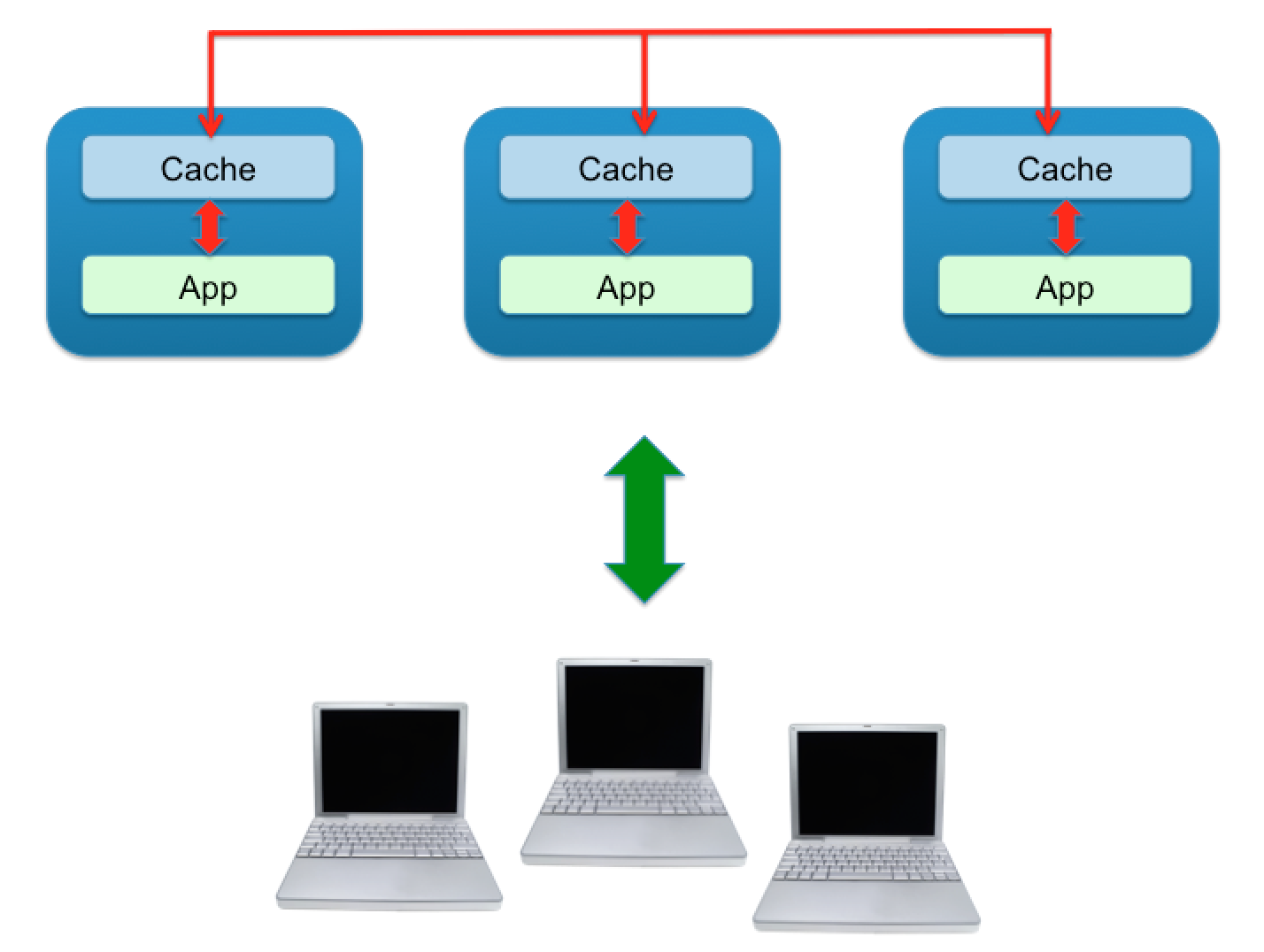 Caching With Jcache Consol Labs