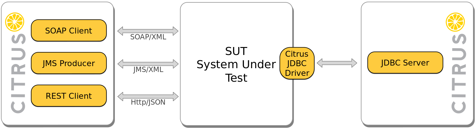 assets/2018-03-01-database-testing-with-citrus/citrus-jdbc.png