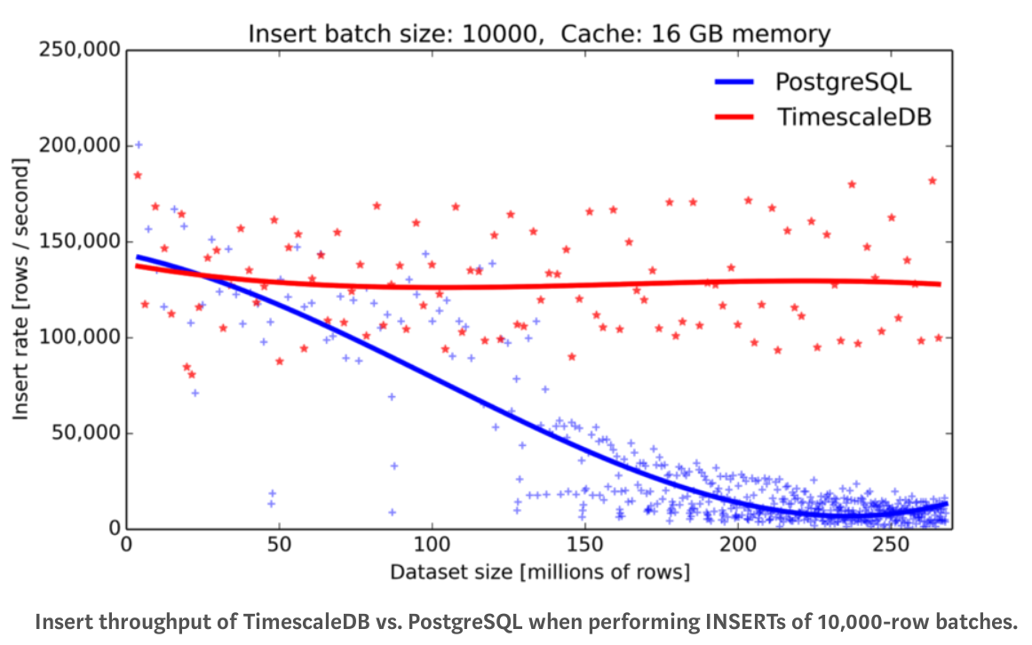 TimescaleDB vs PostgreSQL insert rate