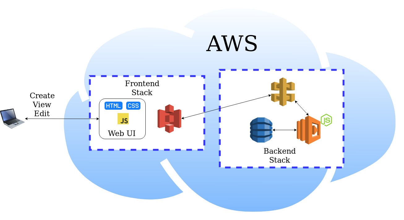 Introduction to AWS CDK - ConSol Labs