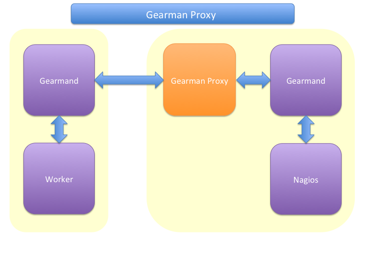 Gearman Proxy