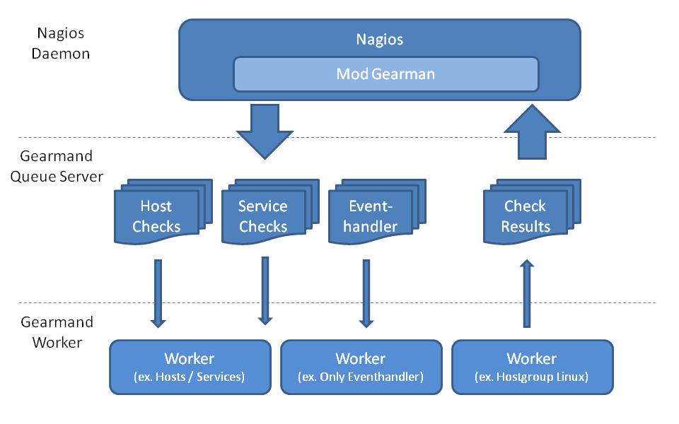 mod_gearman architecture