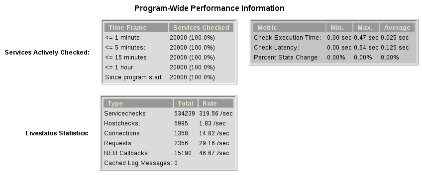 mod_gearman performance