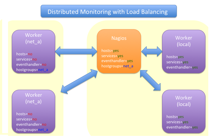 Distributed Monitoring with Load Balancing